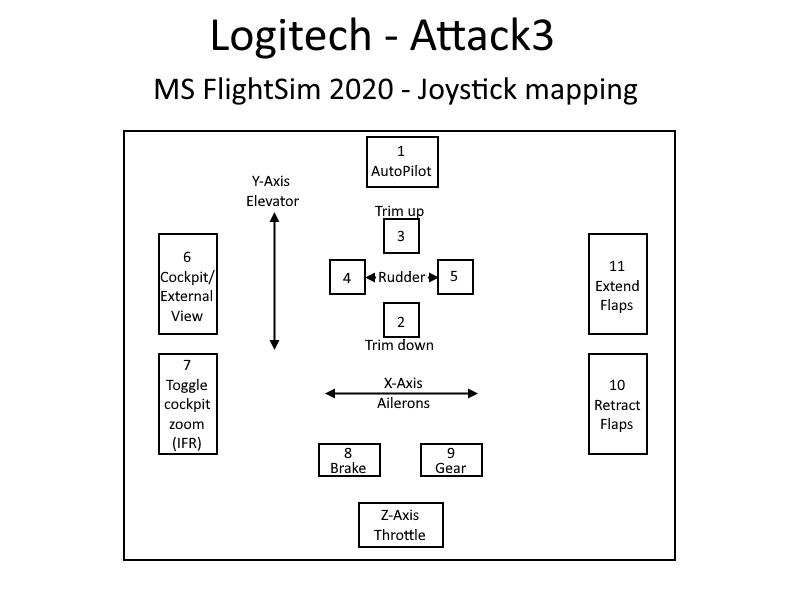 Logitech Attack 3 - Flight Simulator Mapping